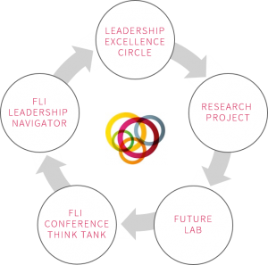 fli process 2017 research futureofleadership