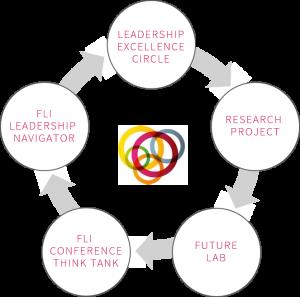 fli process 2017 research futureofleadership