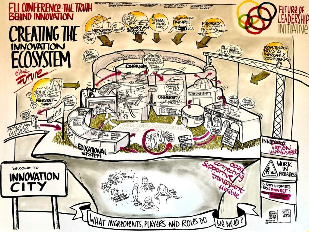 creating the innovation ecosystem futureofleadership